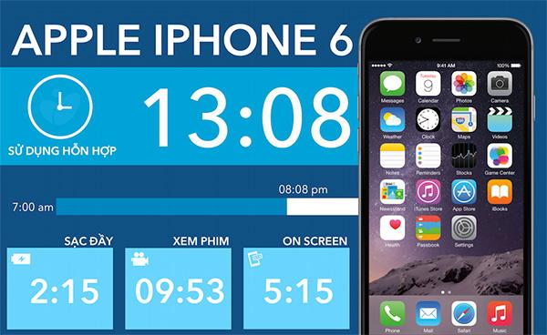 Hình Ảnh Mô Tả Thời Lượng Pin Trên iPhone 6
